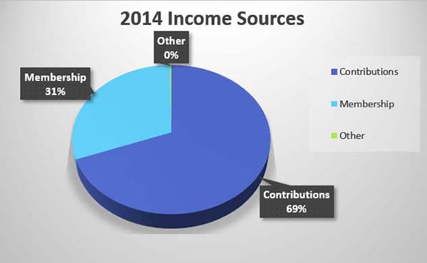 Income-vs-Expense_2012-2014