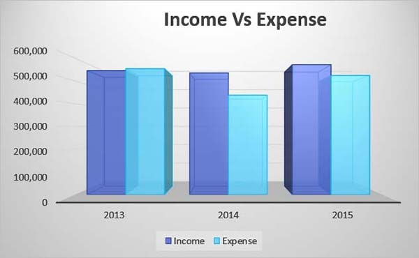 Income-vs-Expense_2012-2015