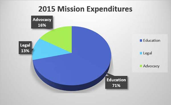 2015-Mission-Expenditures