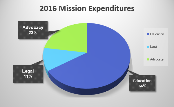 20165-Mission-Expenditures
